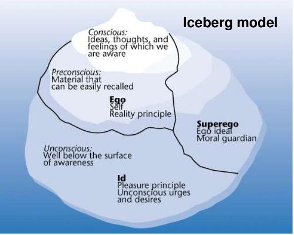 brain norberg iceberg model milwaukee oak creek