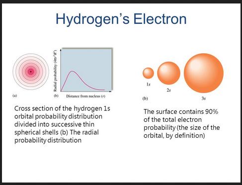 electron hydrogen denitry