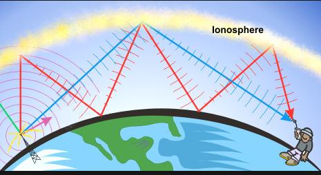 ionosphere 7