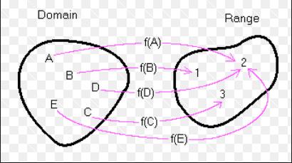 mapping-domain-range_1